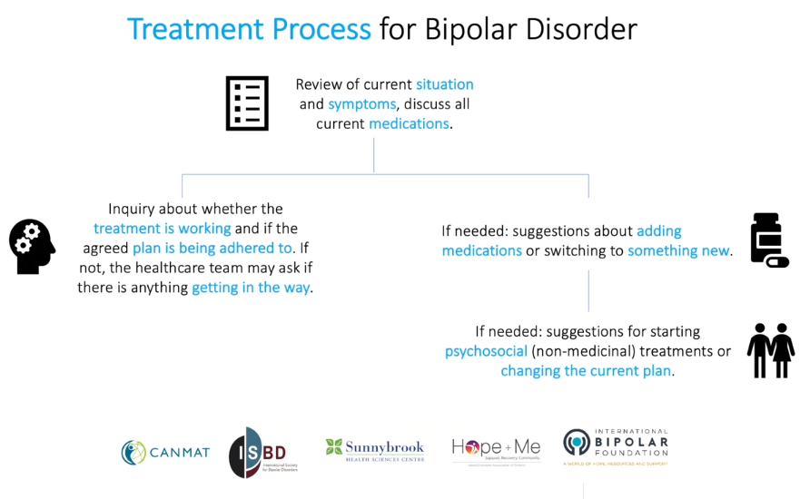 Video – Patient and Family Guide to the CANMAT and ISBD Guidelines on the Management of Bipolar Disorder
